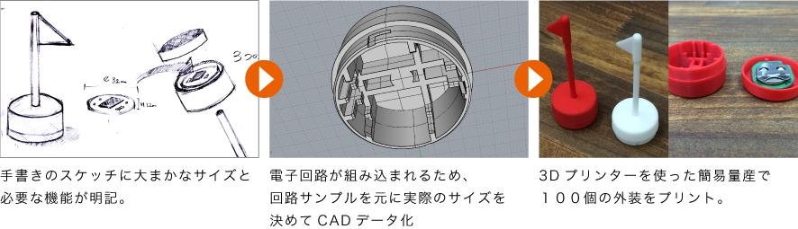 スケッチやイラストからCADデータを作り、3Dプリンターを使った試作のプロセス